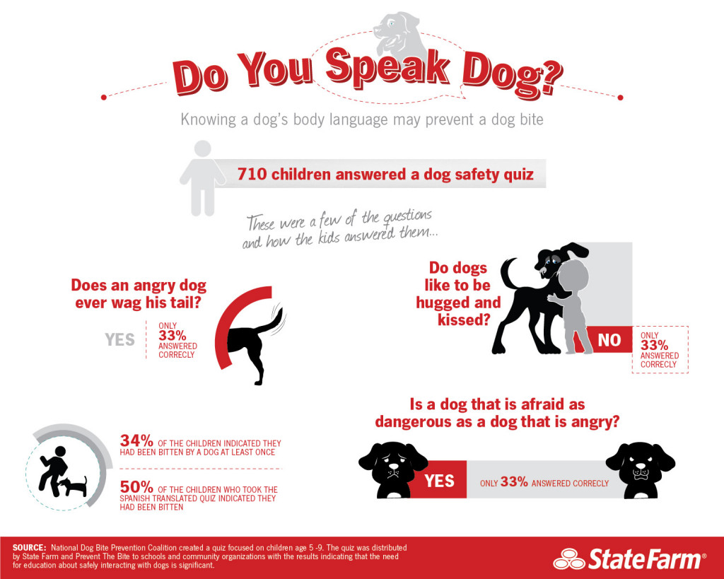 Knowing a dog's body language may prevent a dog bite