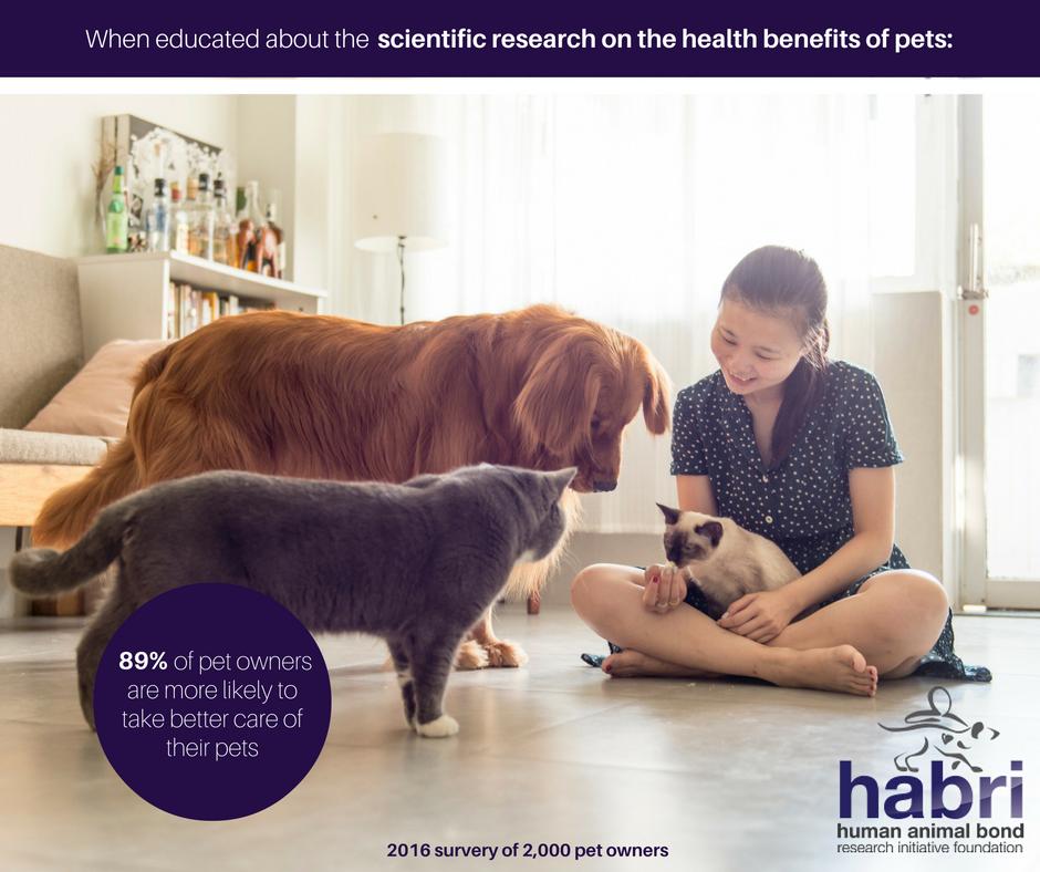HABRI Survey: Knowledge That Pets Improve Our Health ...