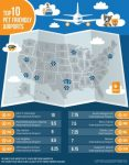 Top 10 Pet Friendly Airports